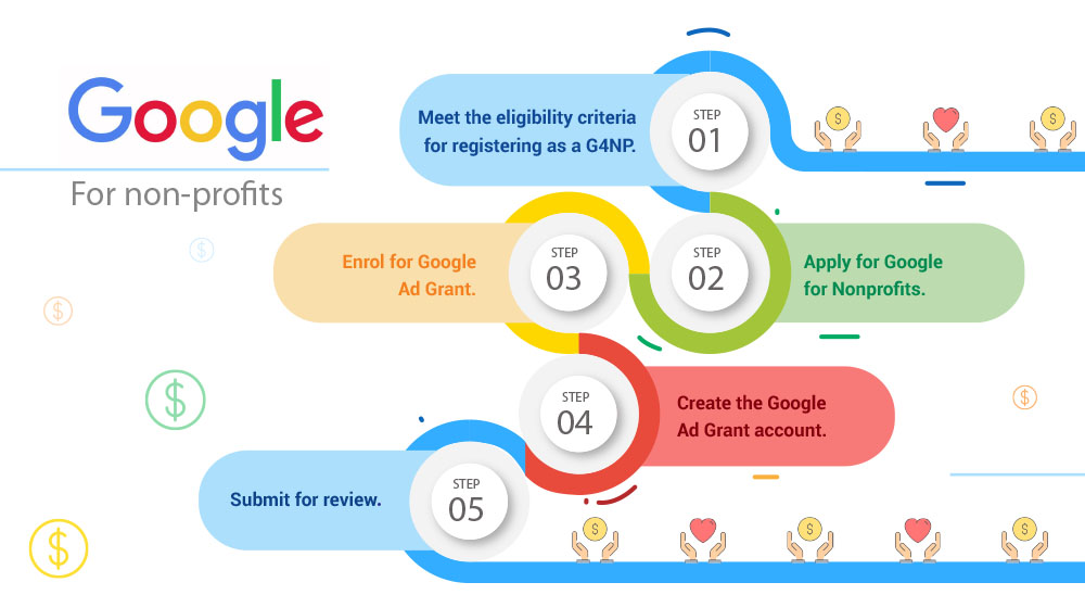How to Procure Google Grants — Rules and Regulations